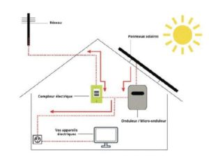 energie solaire auto consommation